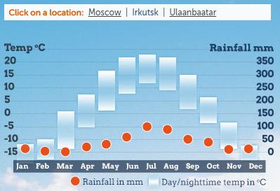 Temperatura da Transiberiana em Irkutsk