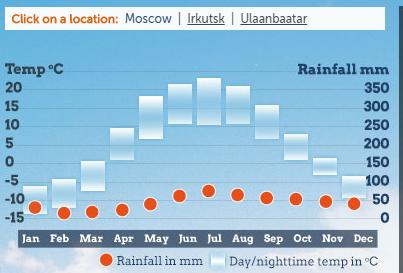 Temperatura da Transiberiana em Moscou