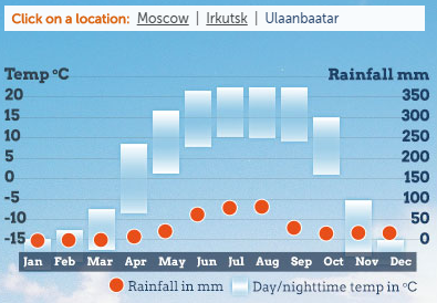 Temperatura da Transiberiana em Ulan Bator